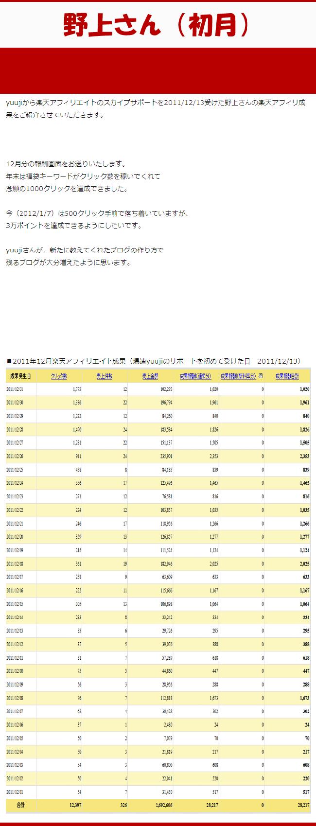 「楽天アフィリエイト報酬初月画像」nogami